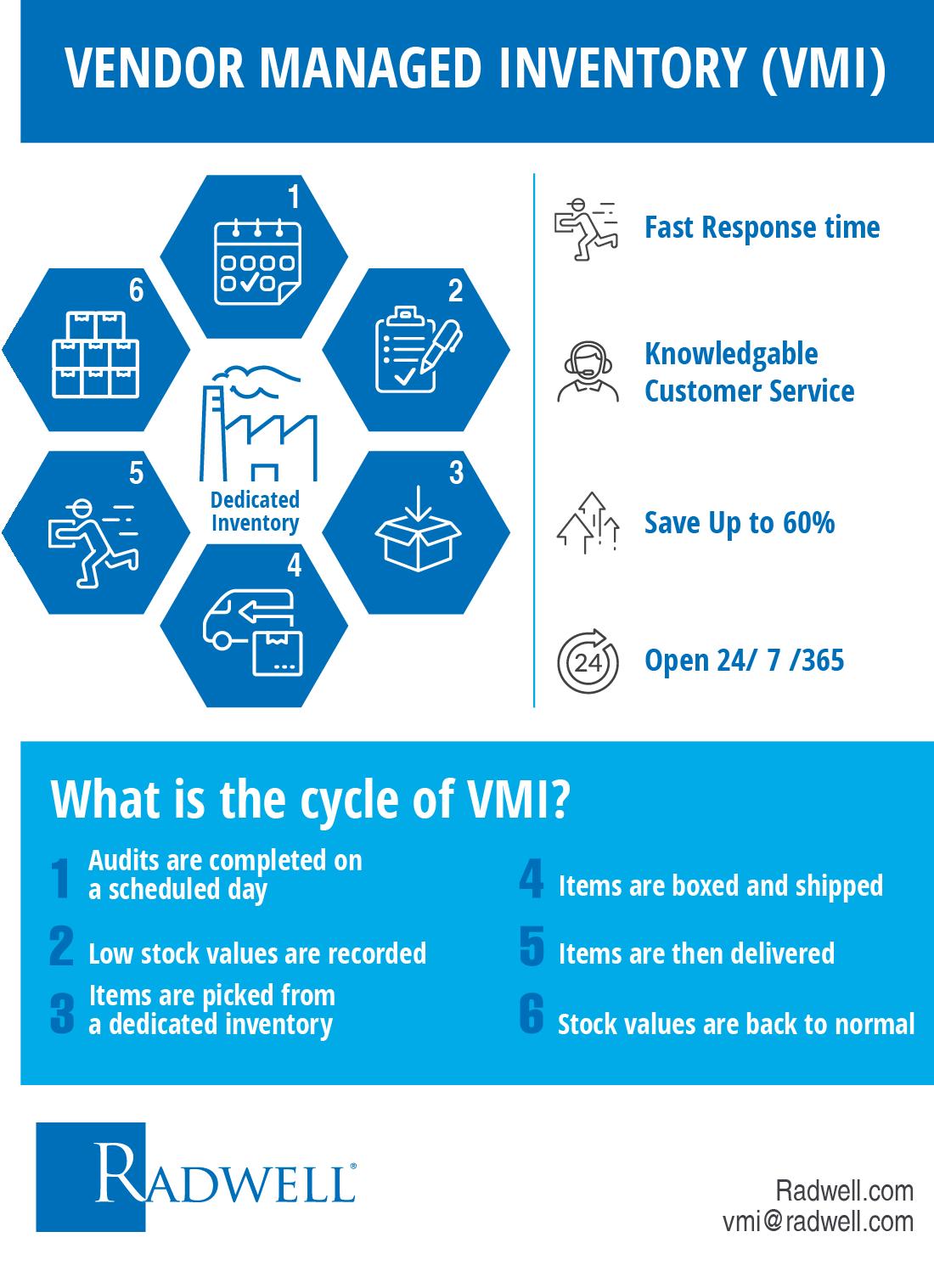 VMI Inforgraphic