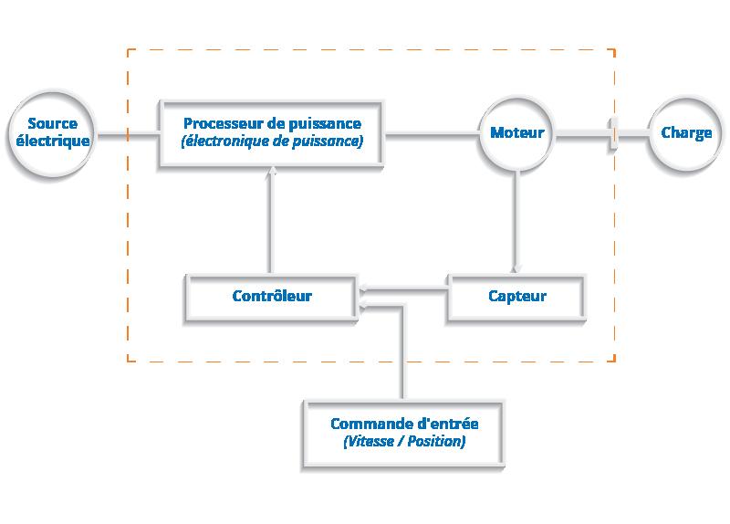 Schéma d'un variateur électrique CA