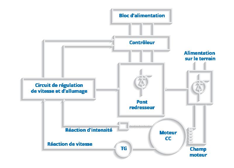 Composants d'un système de variateur CC